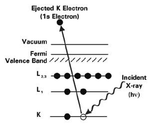 什么是X射线光电子能谱(XPS)?.jpg
